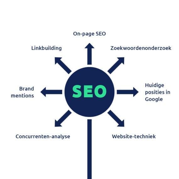 Waarom je website een SEO check op maat nodig heeft