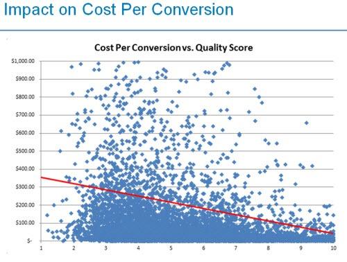 impact van kost per conversie