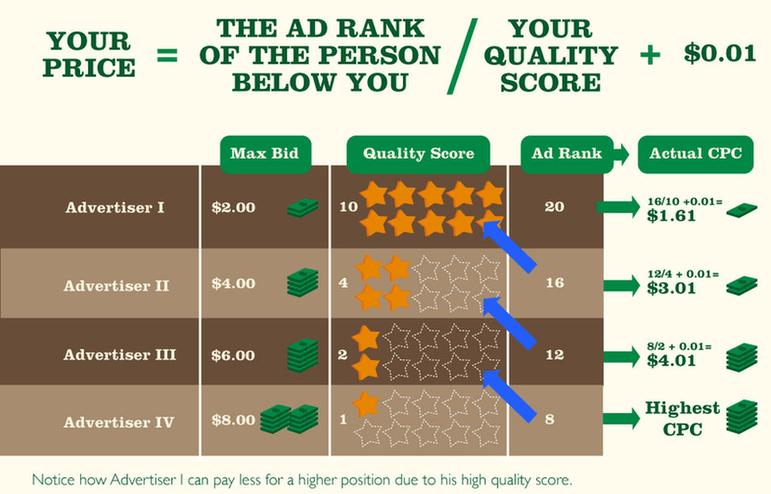 De kwaliteitsscore heeft invloed op de positie van je advertentie