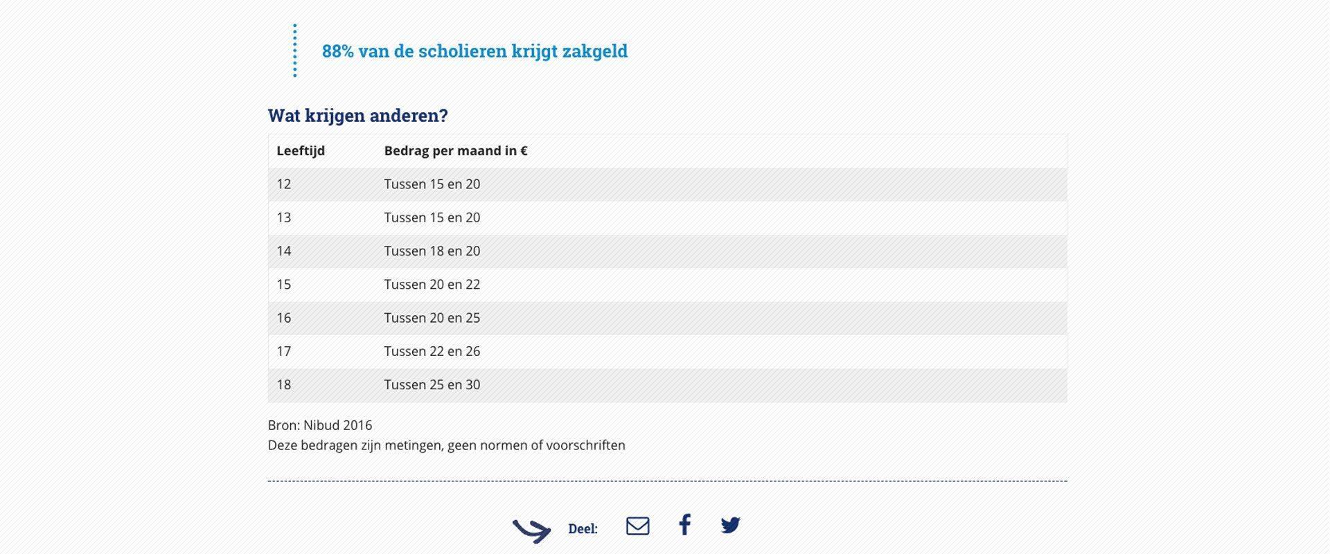 NIBUD-scholieren-2