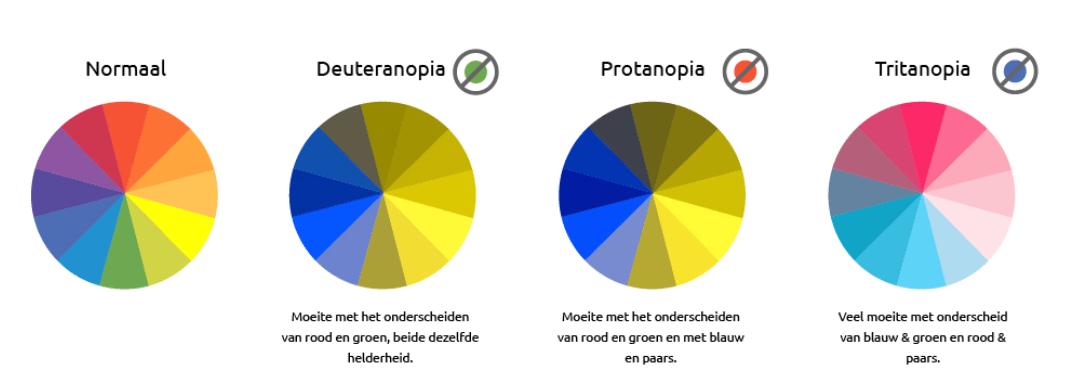 Meest voorkomende vormen van kleurenblindheid
