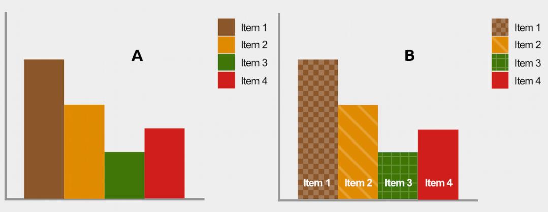 Voorbeelden van WCAG 2.0 richtlijnen voor visueel beperkten: grafieken/tabellen