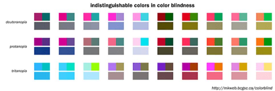 Kleurcombinaties die lastig zijn voor kleurenblinden