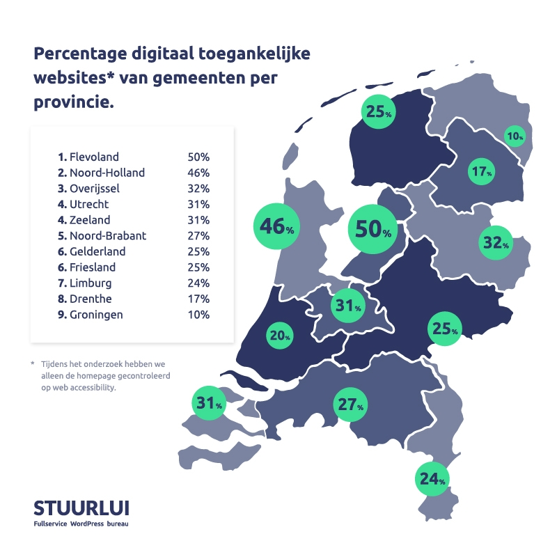 Onderzoek naar digitale toegankelijkheid websites Nederlandse Gemeenten