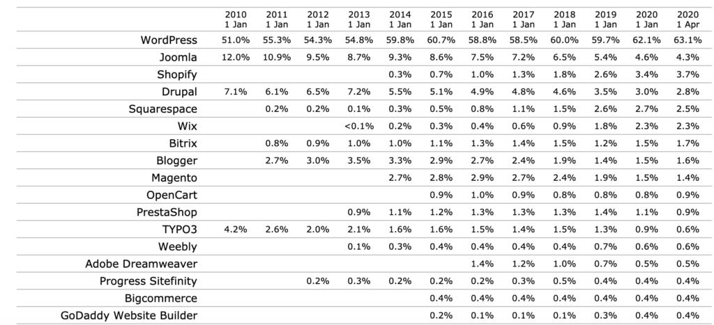 Marktaandeel WordPress afgelopen 10 jaar