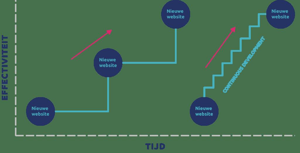 Webdesign trends 2021 - continuous development is één van de trends