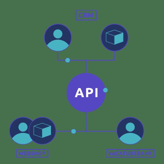 API ontwikkeling